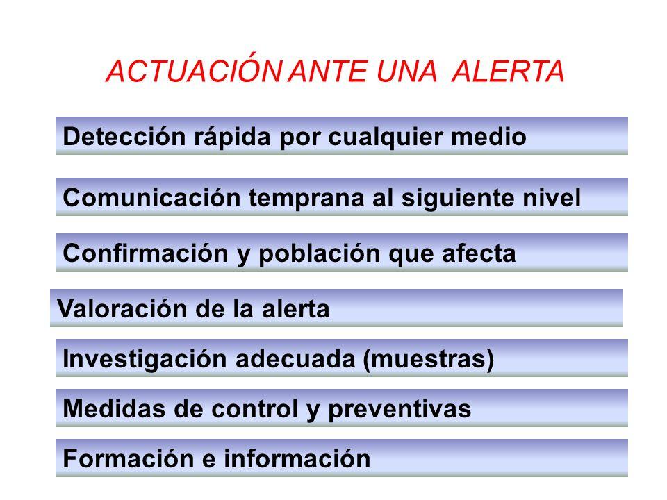 Detección rápida por cualquier medio ACTUACI Ó N ANTE UNA ALERTA Comunicación temprana al siguiente nivel Confirmación y población que afecta Valoraci