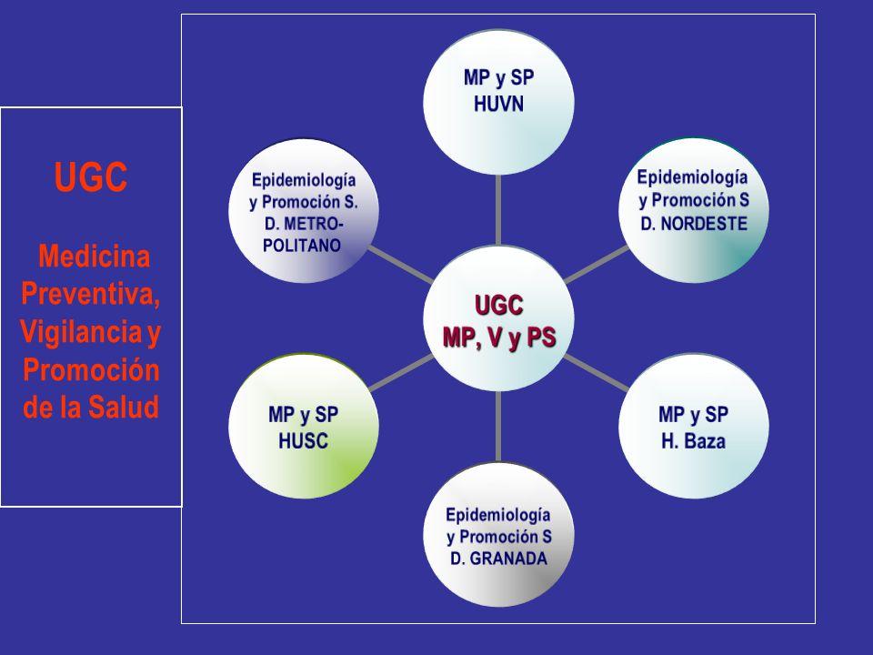 UGC Medicina Preventiva, Vigilancia y Promoción de la Salud UGC MP, V y PS MP y SP HUVN Epidemiología y Promoción S D. NORDESTE MP y SP H. Baza Epidem