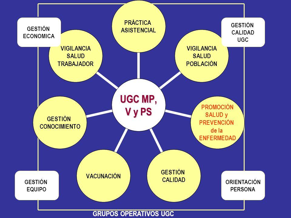GESTIÓN EQUIPO UGC MP, V y PS PRÁCTICA ASISTENCIAL VIGILANCIA SALUD POBLACIÓN PROMOCIÓN SALUD y PREVENCIÓN de la ENFERMEDAD GESTIÓN CALIDAD VACUNACIÓN