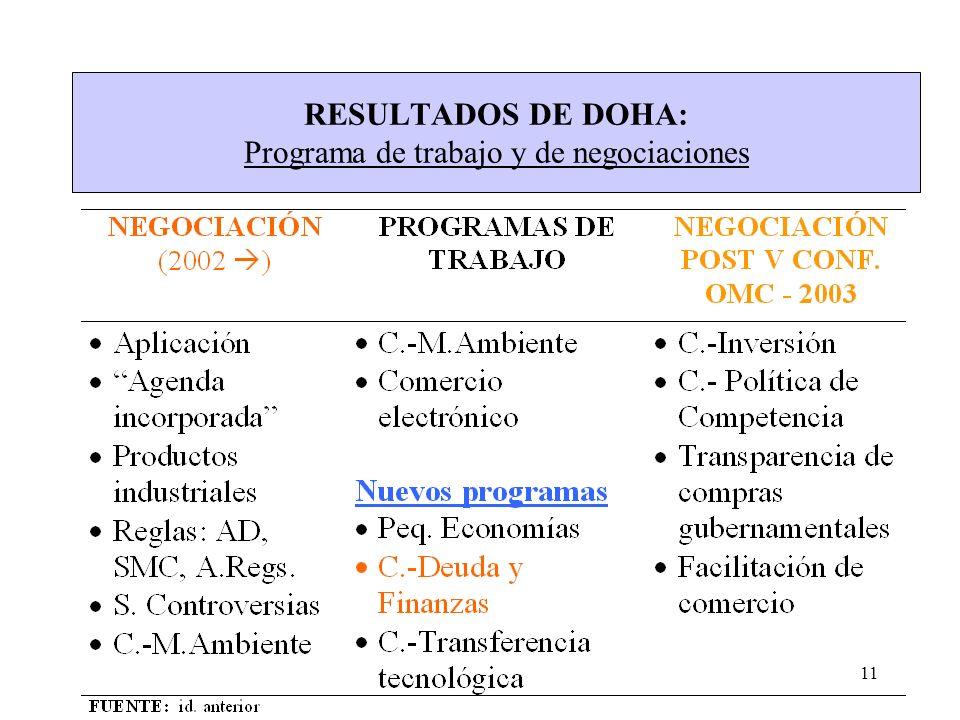 11 RESULTADOS DE DOHA: Programa de trabajo y de negociaciones