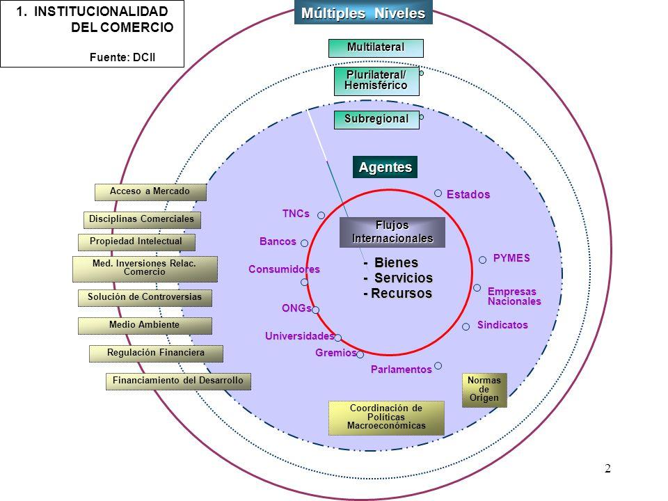 2 Flujos internacionales 1. INSTITUCIONALIDAD DEL COMERCIO Fuente: DCII TNCs Sindicatos Gremios Empresas Nacionales Plurilateral/Hemisférico Multilate