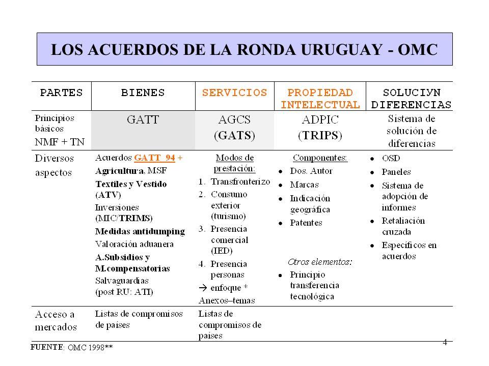 4 LOS ACUERDOS DE LA RONDA URUGUAY - OMC