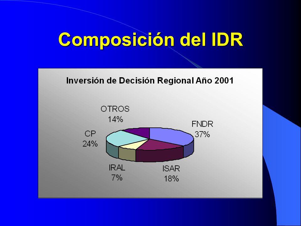 Composición del IDR