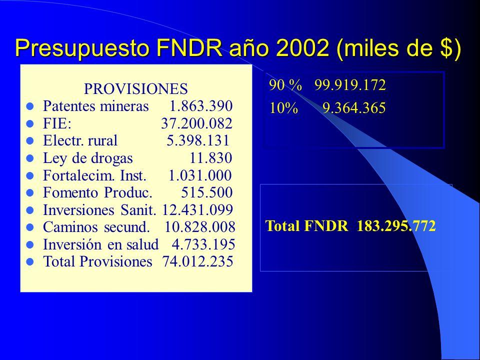 Presupuesto FNDR año 2002 (miles de $) 90 % 99.919.172 10% 9.364.365 PROVISIONES Patentes mineras1.863.390 FIE: 37.200.082 Electr.