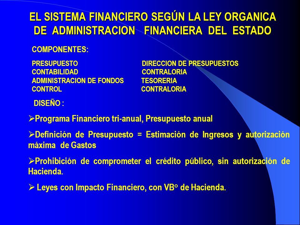 EL SISTEMA FINANCIERO SEGÚN LA LEY ORGANICA DE ADMINISTRACION FINANCIERA DEL ESTADO COMPONENTES: PRESUPUESTO DIRECCION DE PRESUPUESTOS CONTABILIDAD CONTRALORIA ADMINISTRACION DE FONDOS TESORERIA CONTROL CONTRALORIA DISEÑO : Programa Financiero tri-anual, Presupuesto anual Definición de Presupuesto = Estimación de Ingresos y autorización máxima de Gastos Prohibición de comprometer el crédito público, sin autorización de Hacienda.