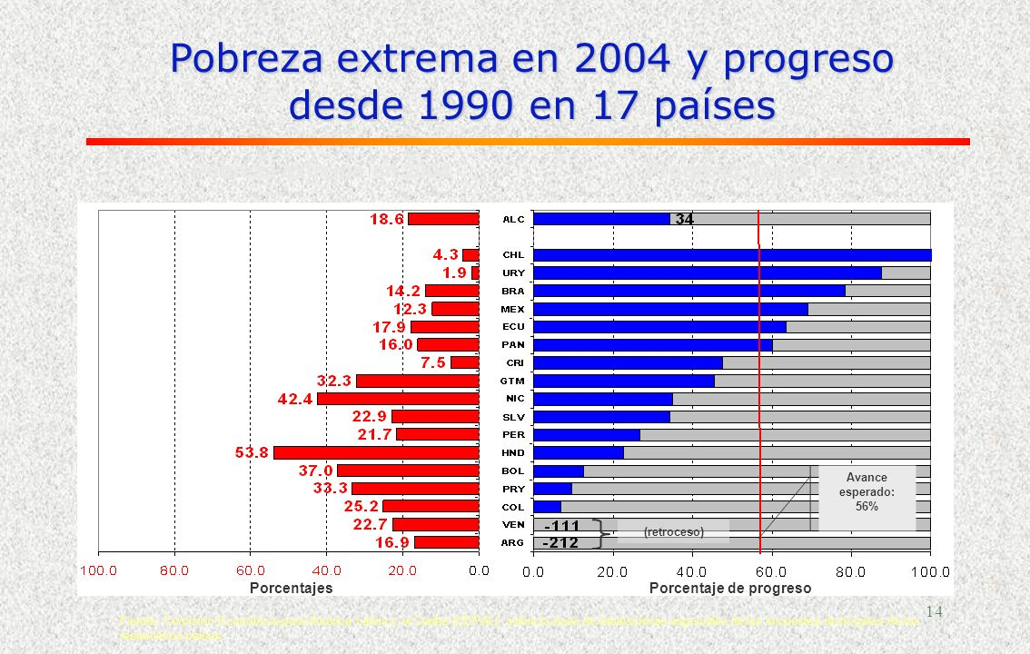 13 Los objetivos del milenio (1990-2015) 1.Erradicar la extrema pobreza y el hambre (a la mitad) 2.Lograr la enseñanza universal primaria 3.Promover l