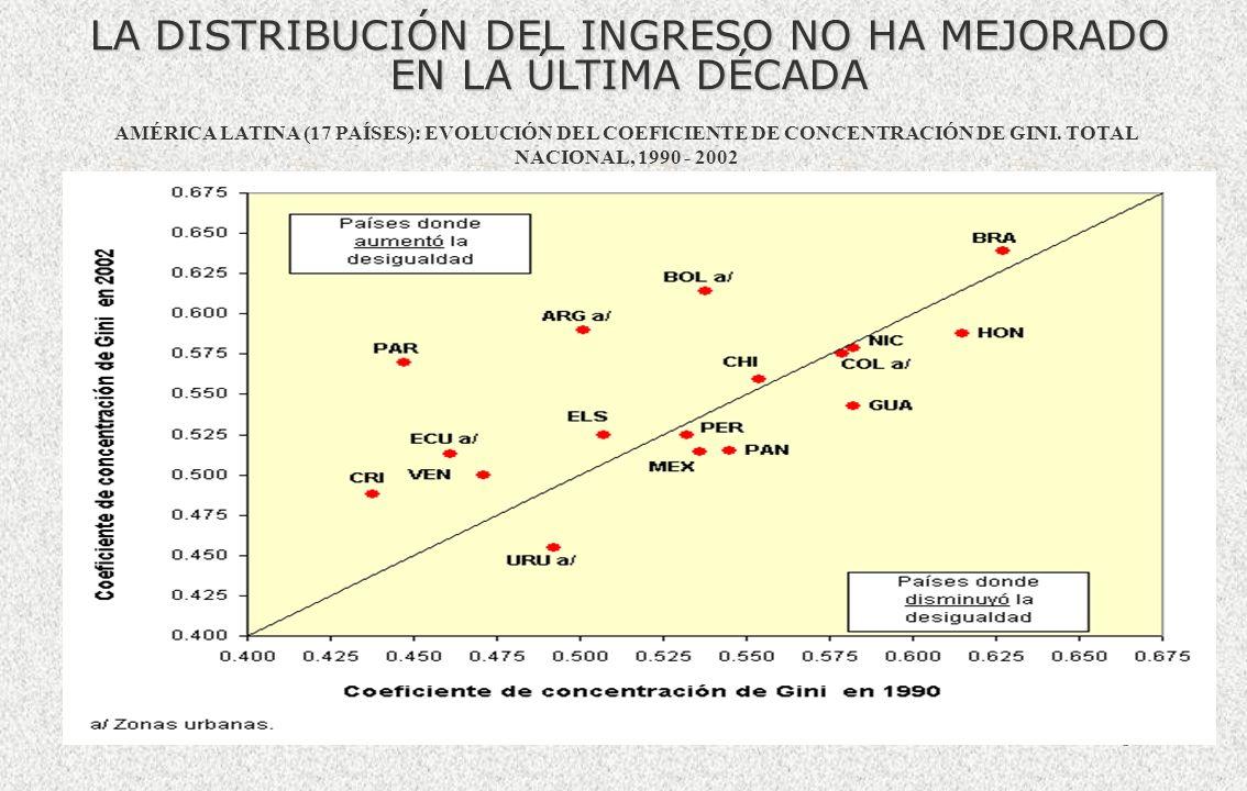 16 AAMÉRICA LATINA: PARTICIPACIÓN DE LOS HOGARES EN EL IINGRESO TOTAL, SEGÚN QUINTIL DE INGRESO, Fuente: Comisión Económica para América Latina y el C