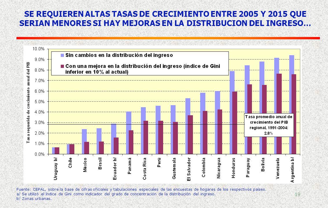 18 TASAS DE CRECIMIENTO DEL PIB TOTAL Y PIB PER CÁPITA NECESARIAS PARA REDUCIR EL NIVEL DE POBREZA EXTREMA DE 1990 A LA MITAD, 2004-2015 (Promedio anu