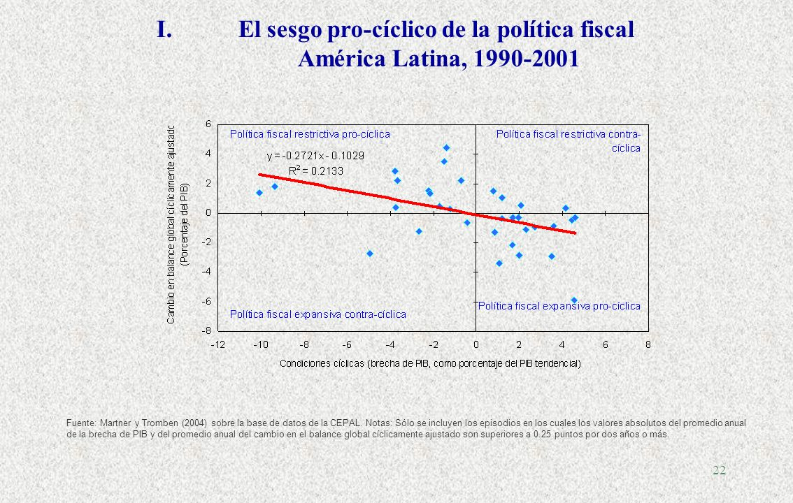 21... Algunos problemas adicionales en América Latina (de difícil solución) I.El pecado fiscal (políticas asimétricas) II.El sesgo de optimismo III.La