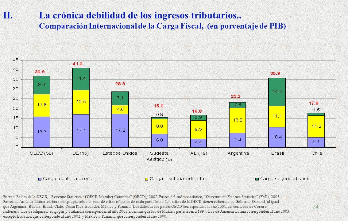 23 I.El dividendo del crecimiento: qué hacer con los ingresos no previstos? Bélgica: todos los ingresos provenientes de un crecimiento superior al de