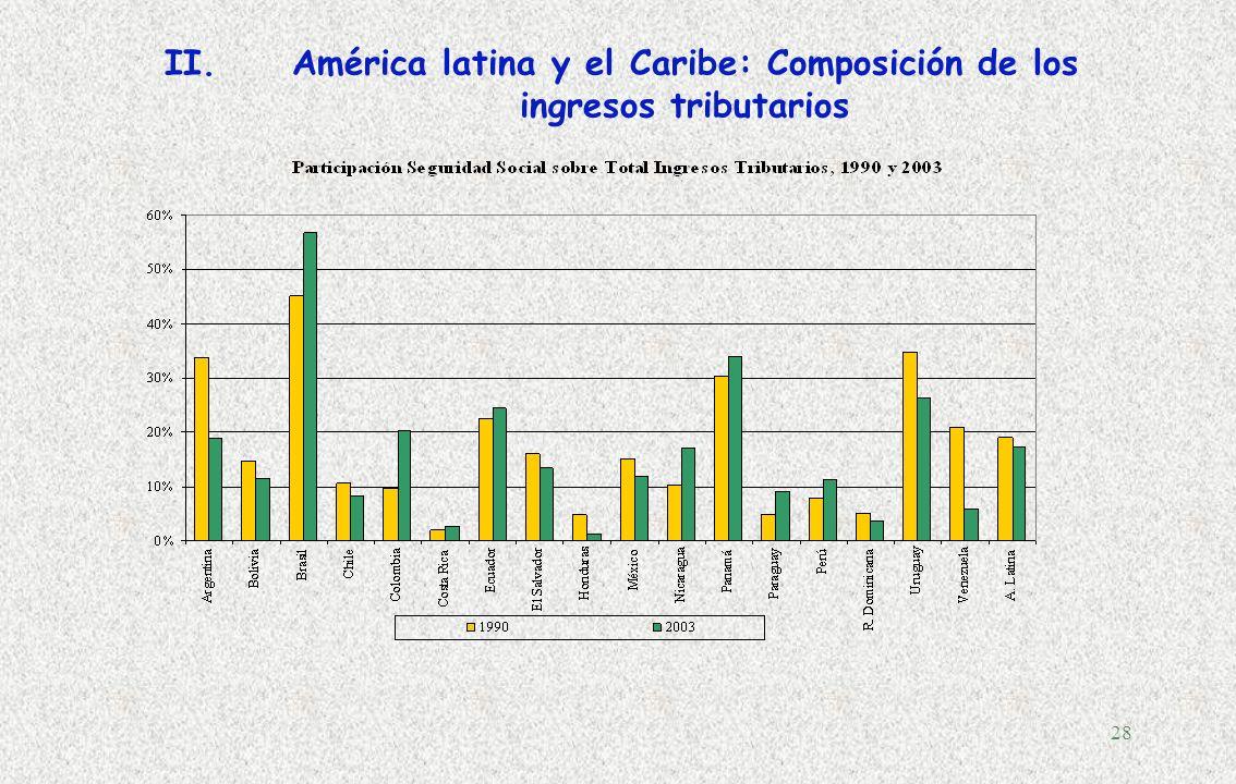 27 Fuente: ILPES, CEPAL, sobre la base de cifras oficiales de cada país. Notas: Las cifras de Argentina incluyen ingresos por IVA coparticipados y en