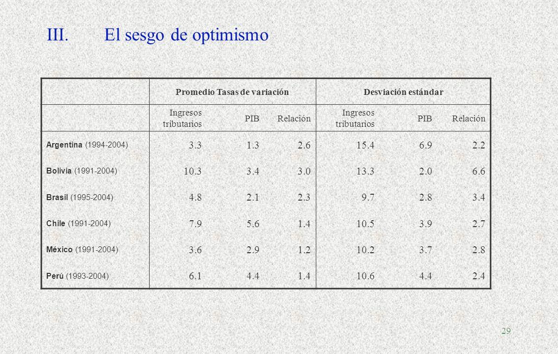 28 II.América latina y el Caribe: Composición de los ingresos tributarios