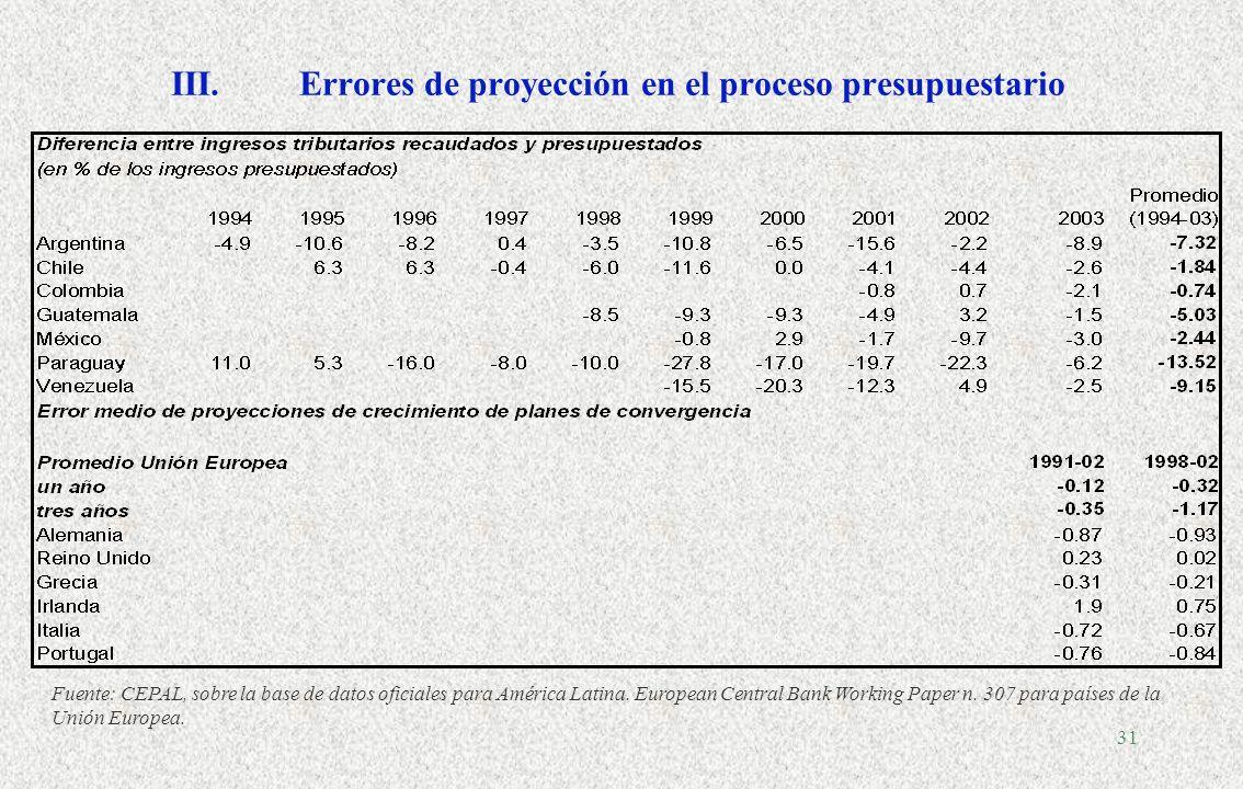 30 III. La brecha entre formulación y ejecución presupuestaria INGRESOS PREVISTOS Objetivo de deuda Tasa de crecimiento PIB Tasa de interés real DÉFIC