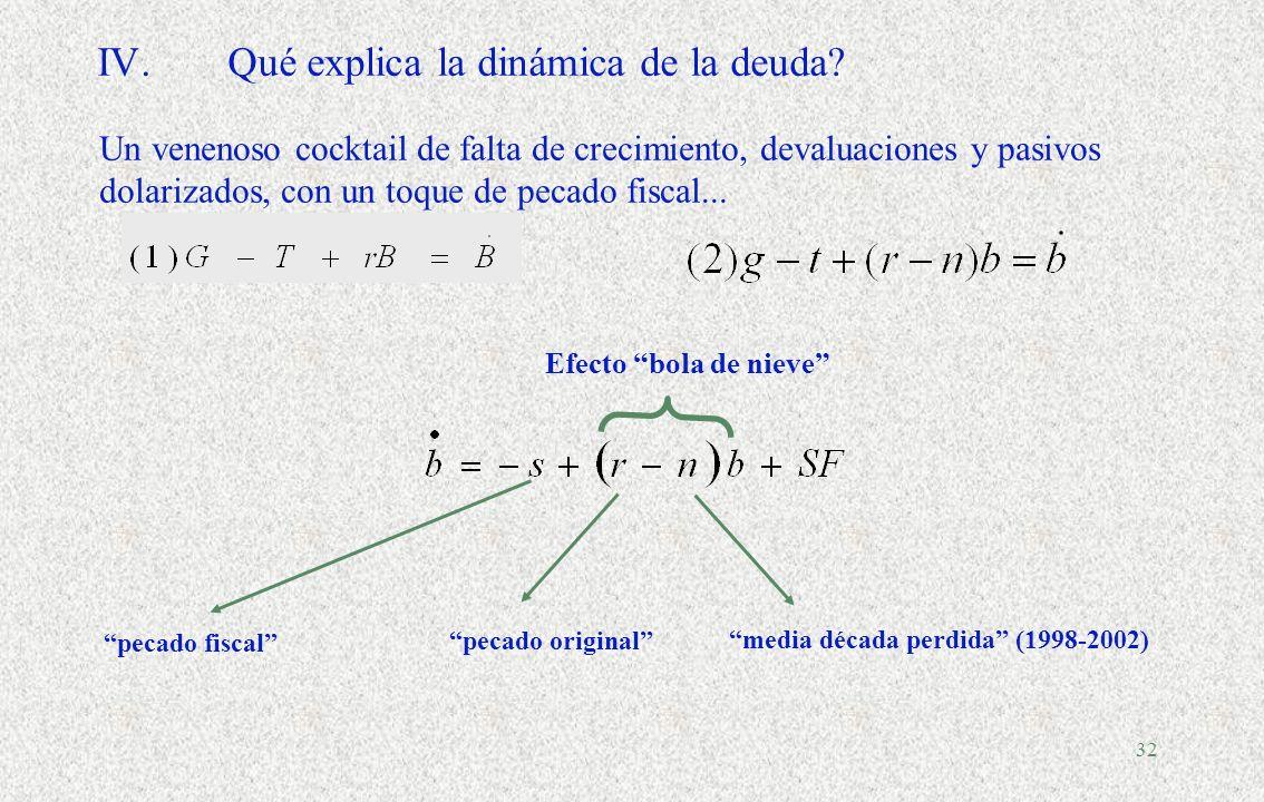 31 III.Errores de proyección en el proceso presupuestario Fuente: CEPAL, sobre la base de datos oficiales para América Latina. European Central Bank W