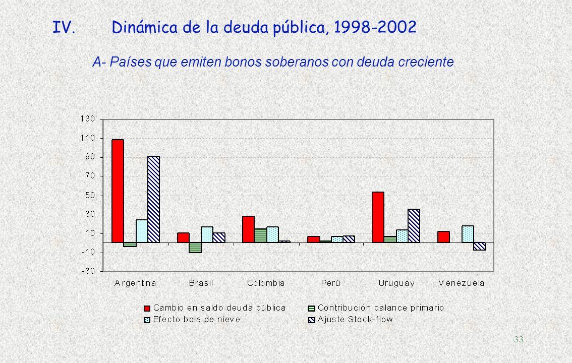 32 IV.Qué explica la dinámica de la deuda? pecado original media década perdida (1998-2002) Efecto bola de nieve pecado fiscal Un venenoso cocktail de