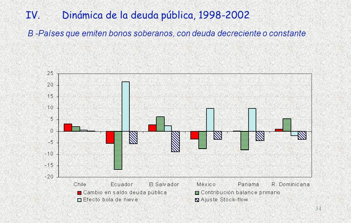 33 IV.Dinámica de la deuda pública, 1998-2002 A- Países que emiten bonos soberanos con deuda creciente