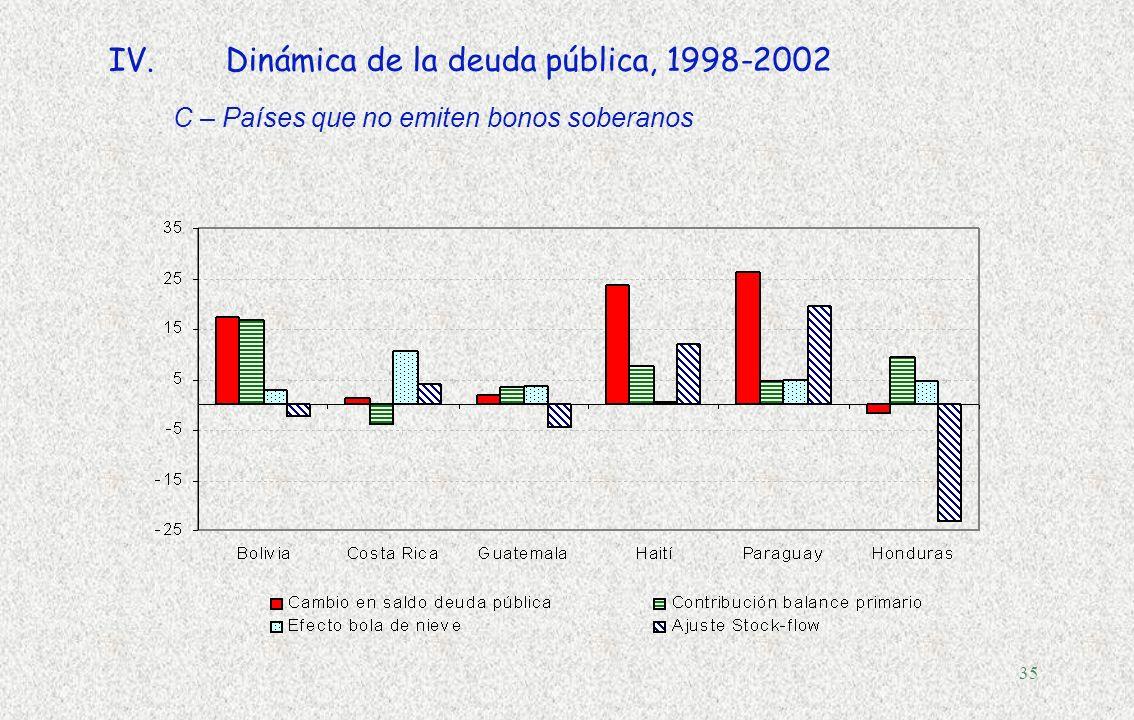 34 IV.Dinámica de la deuda pública, 1998-2002 B -Países que emiten bonos soberanos, con deuda decreciente o constante