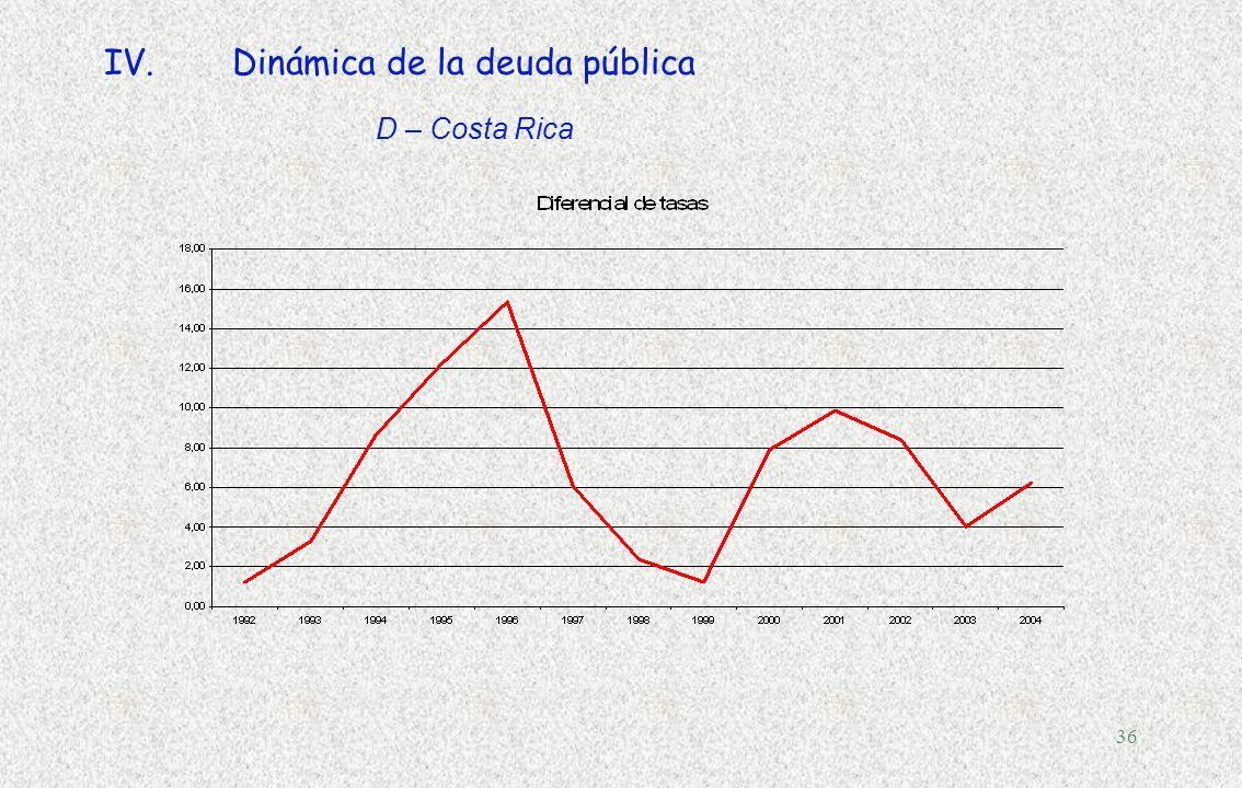 35 IV.Dinámica de la deuda pública, 1998-2002 C – Países que no emiten bonos soberanos