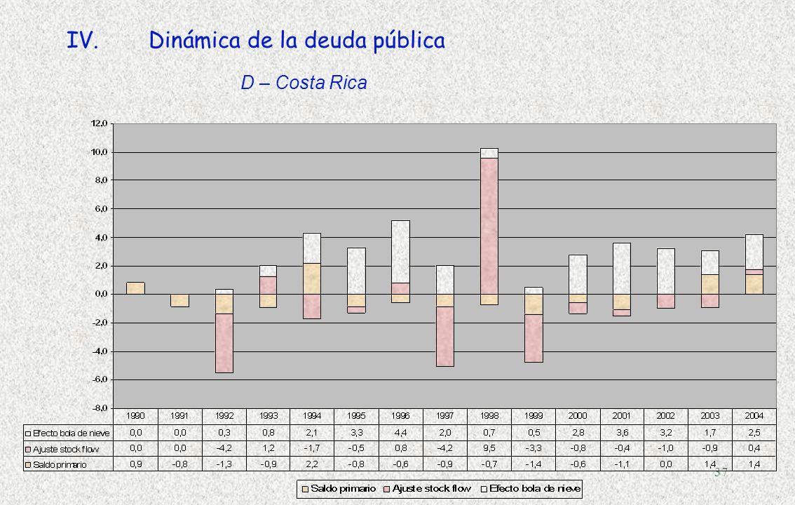 36 IV.Dinámica de la deuda pública D – Costa Rica