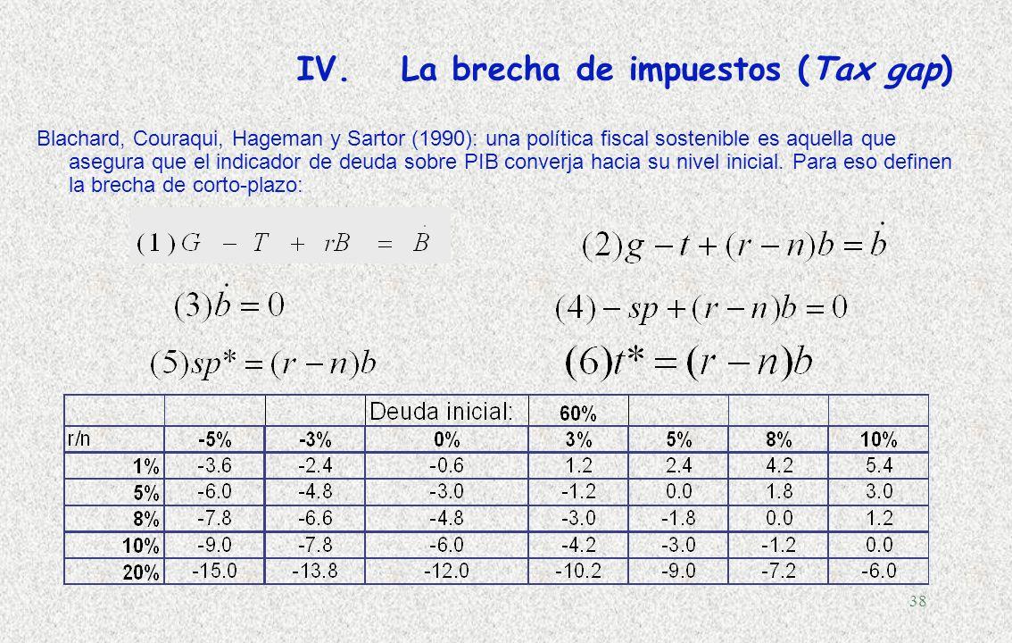 37 IV.Dinámica de la deuda pública D – Costa Rica