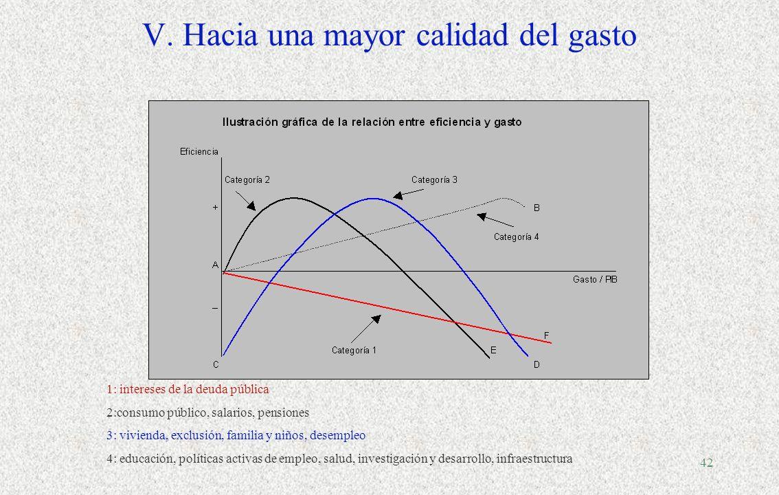 41 V.La calidad del gasto público en América Latina y el Caribe... Fuente: CEPAL sobre la base de información oficial. Promedios ponderados. Resultado