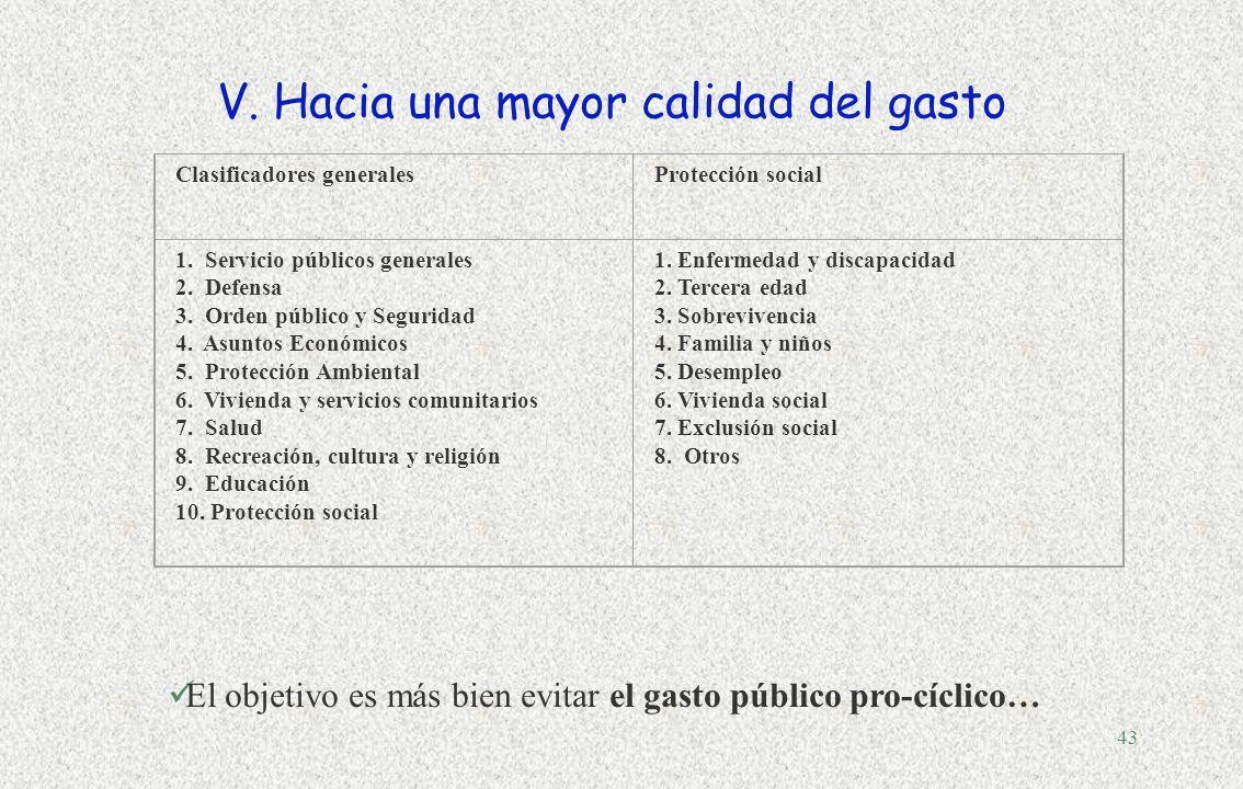 42 1: intereses de la deuda pública 2:consumo público, salarios, pensiones 3: vivienda, exclusión, familia y niños, desempleo 4: educación, políticas