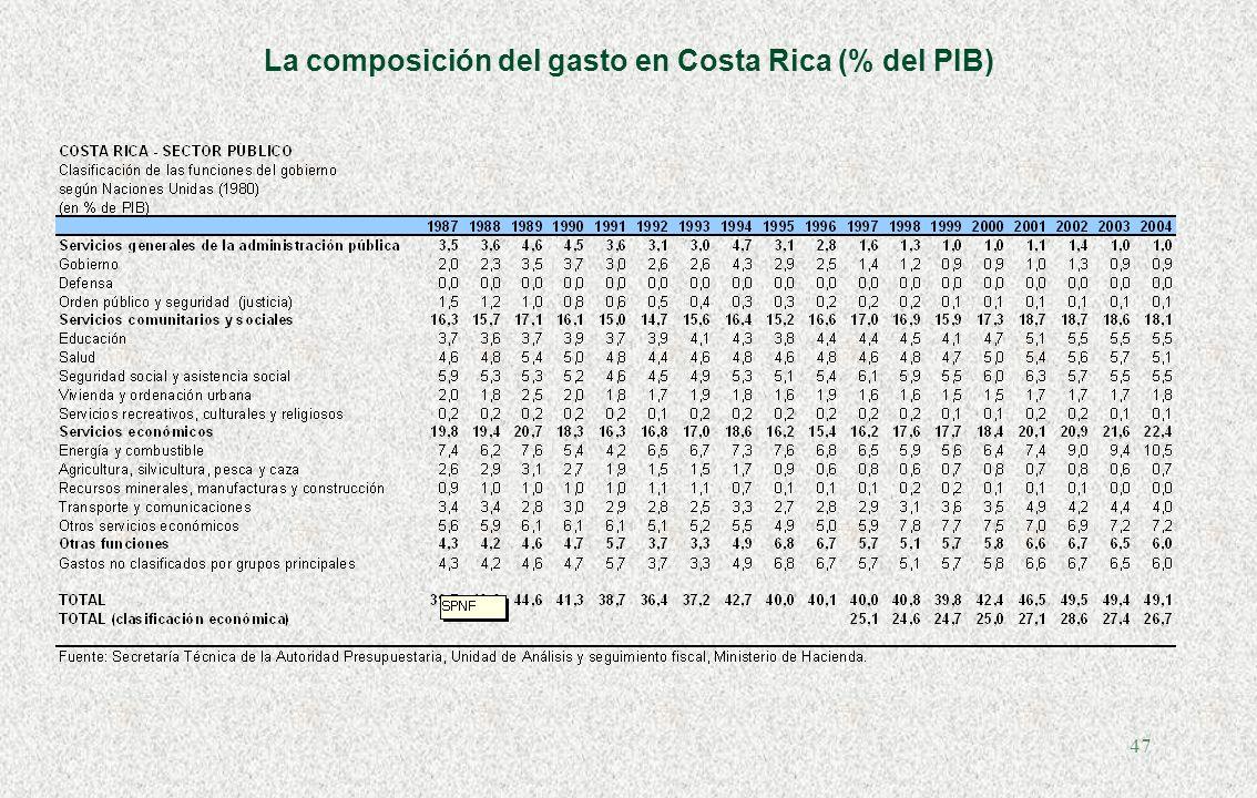 46 La composición del gasto en Chile (% del PIB)