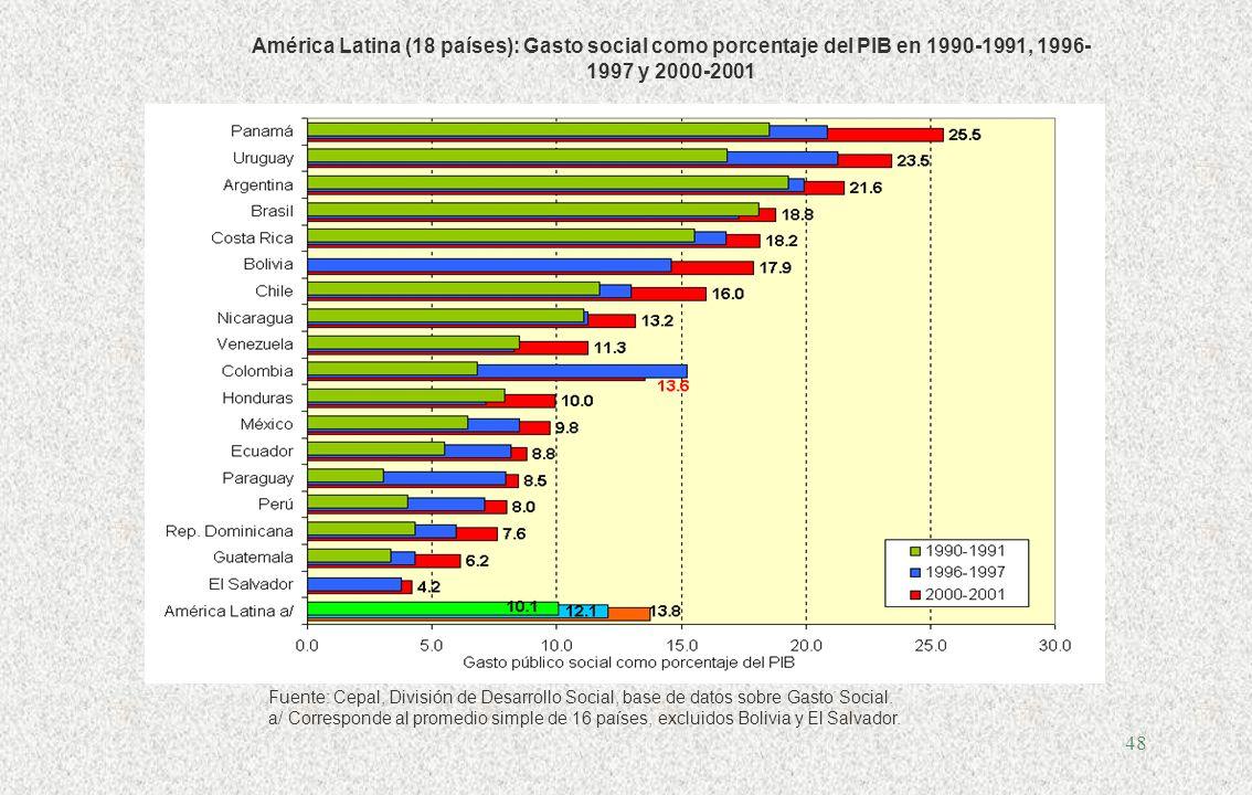 47 La composición del gasto en Costa Rica (% del PIB)