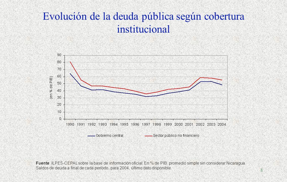 7 América Latina: Ingresos y gastos del gobierno central 1950-2003, promedio simple, % de PIB Fuente: OXLAD para serie 1950-1989, CEPAL para serie 199