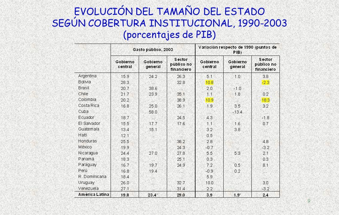 8 Evolución de la deuda pública según cobertura institucional Fuente: ILPES-CEPAL sobre la base de información oficial. En % de PIB, promedio simple s