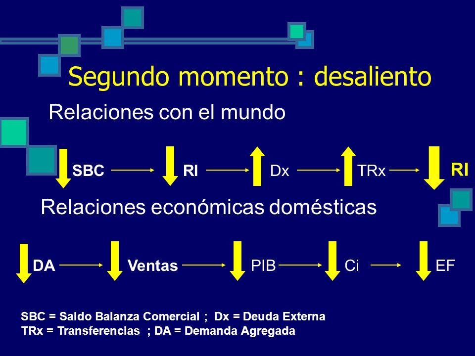 Primer momento : Las euforias Relaciones con el mundo iFc x(+) RIM Relaciones económicas domésticas PIBCi EF I = Tasa de interés real ; Fcx(+) = Flujo