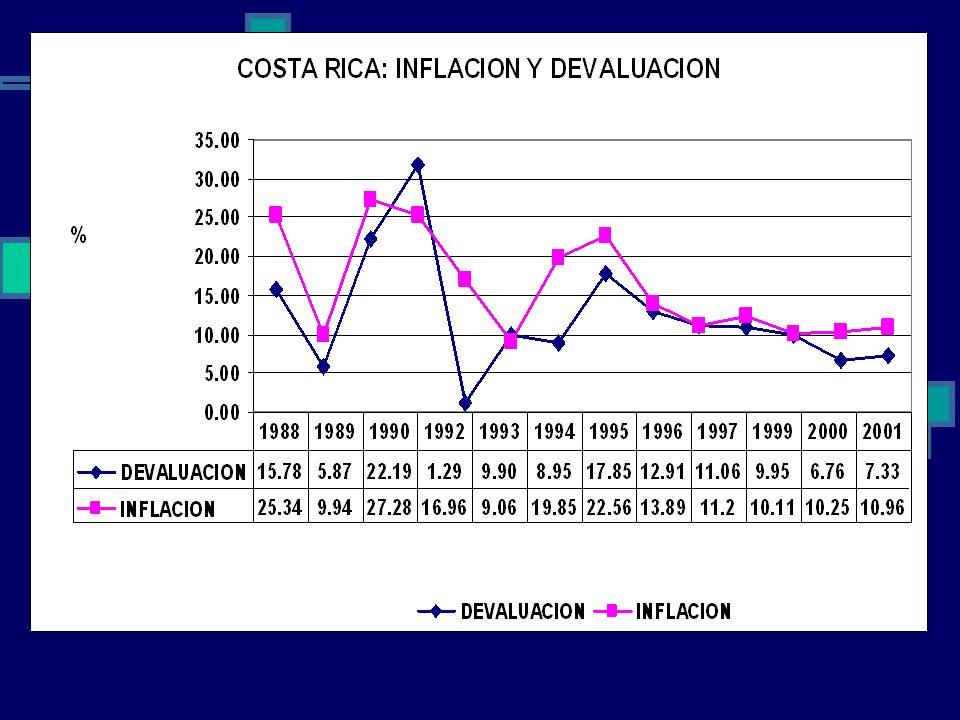 Ventajas Corrección del TC real. Certidumbre para la toma de decisiones por aproximación del TC. Desventajas Cierta inercia inflacionaria. El caso Cos