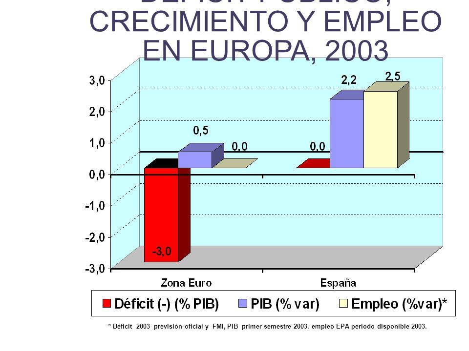 DÉFICIT PÚBLICO, CRECIMIENTO Y EMPLEO EN EUROPA, 2003 * Déficit 2003 previsión oficial y FMI, PIB primer semestre 2003, empleo EPA periodo disponible 2003.