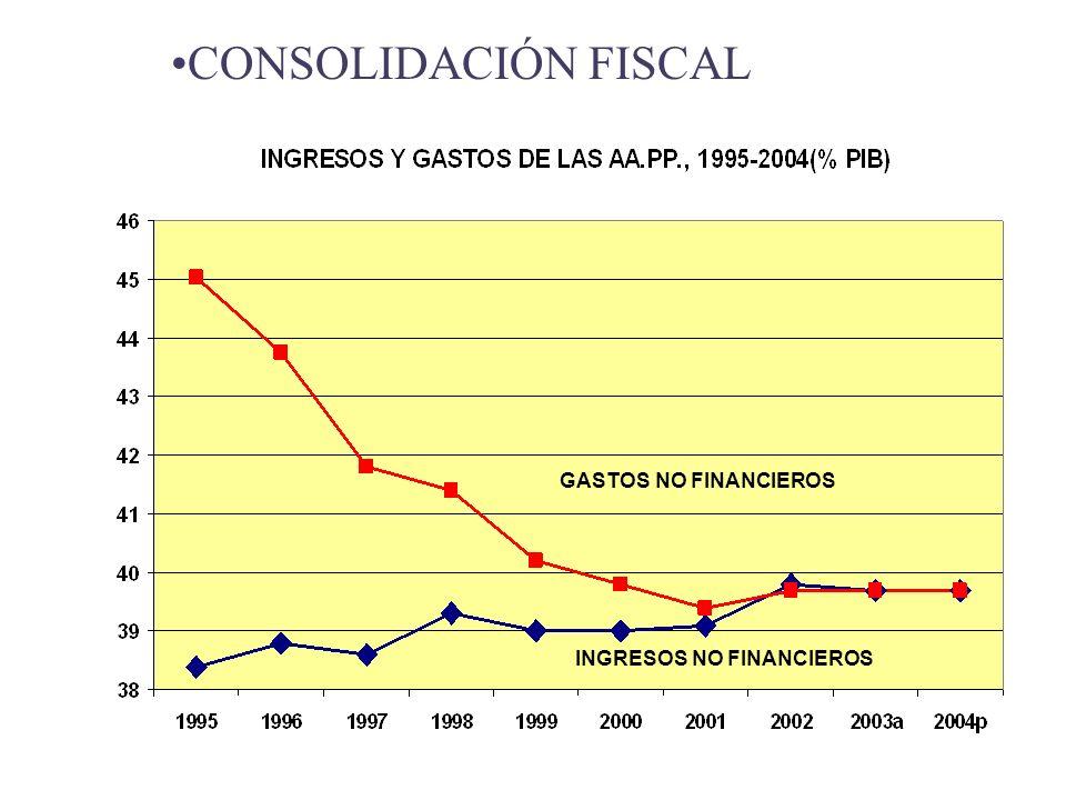 CONSOLIDACIÓN FISCAL GASTOS NO FINANCIEROS INGRESOS NO FINANCIEROS