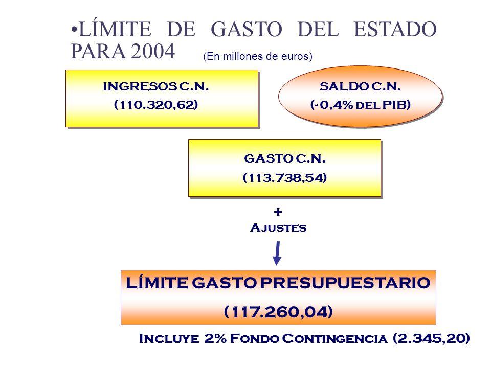 (En millones de euros) SALDO C.N. (- 0,4% del PIB) GASTO C.N.