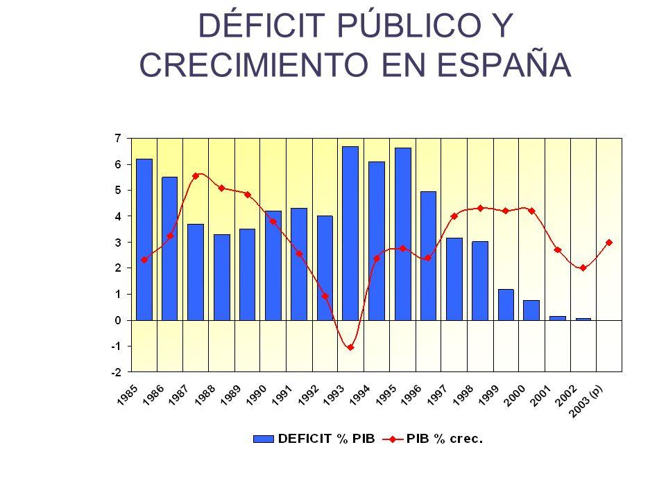 DÉFICIT PÚBLICO Y CRECIMIENTO EN ESPAÑA