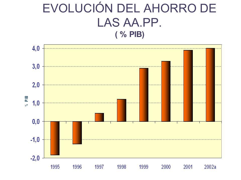 EVOLUCIÓN DEL AHORRO DE LAS AA.PP. ( % PIB)