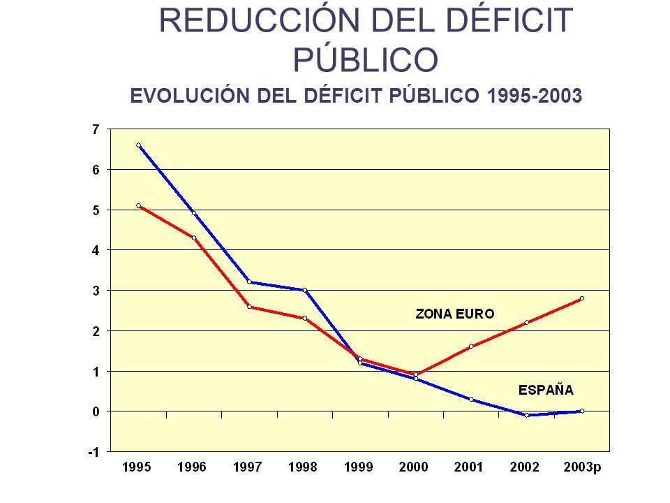 REDUCCIÓN DEL DÉFICIT PÚBLICO EVOLUCIÓN DEL DÉFICIT PÚBLICO 1995-2003