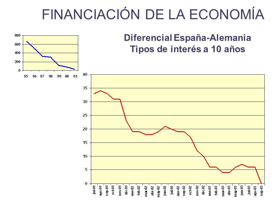 FINANCIACIÓN DE LA ECONOMÍA Diferencial España-Alemania Tipos de interés a 10 años