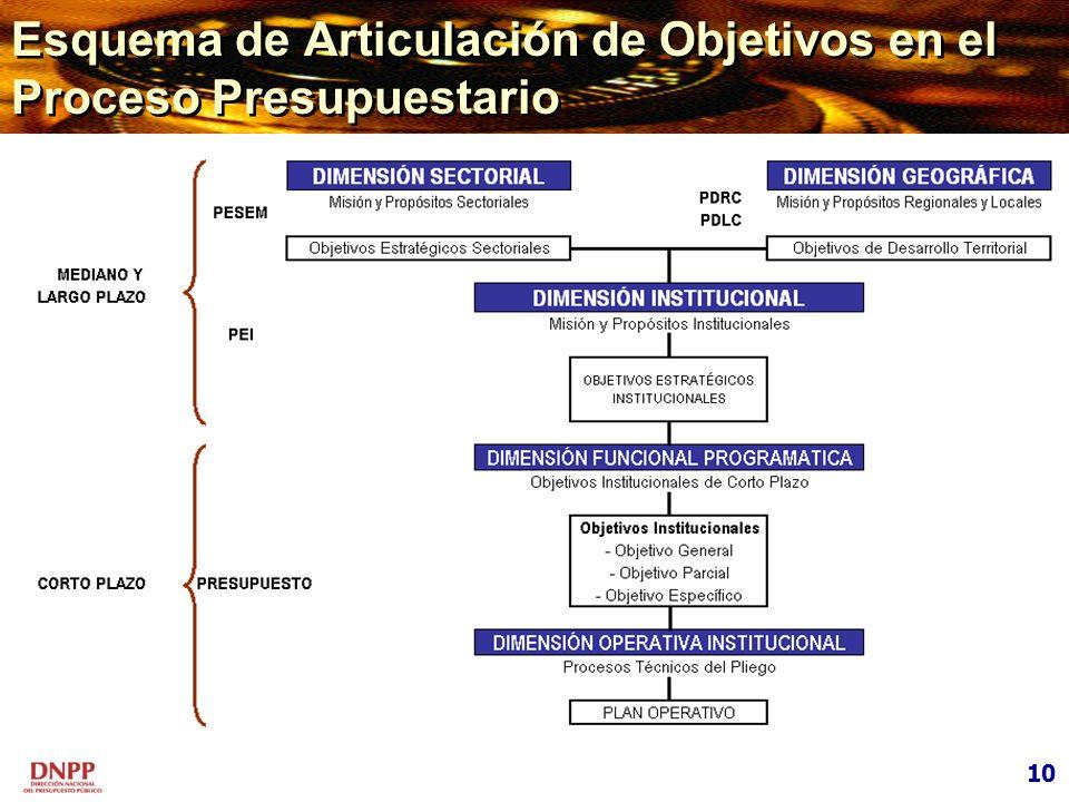 Esquema de Articulación de Objetivos en el Proceso Presupuestario 10