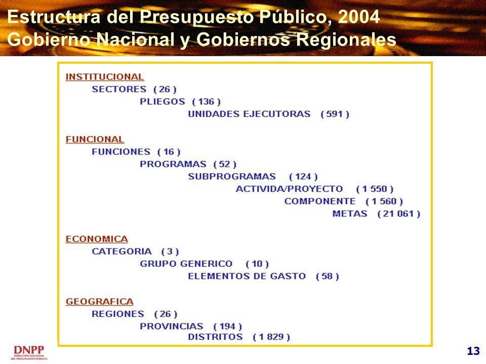 Estructura del Presupuesto Público, 2004 Gobierno Nacional y Gobiernos Regionales 13