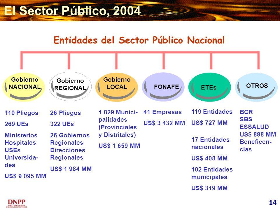 Entidades del Sector Público Nacional Gobierno REGIONAL Gobierno NACIONAL Gobierno LOCAL FONAFE OTROS 110 Pliegos 269 UEs Ministerios Hospitales USEs