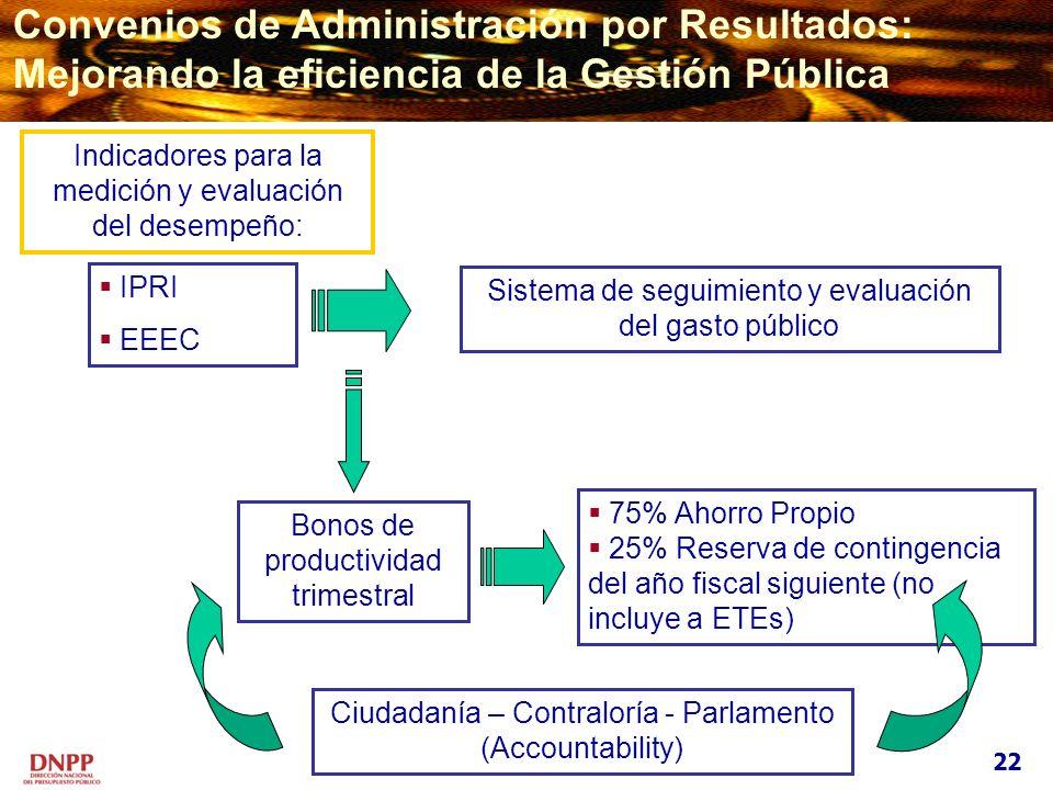 Indicadores para la medición y evaluación del desempeño: IPRI EEEC Sistema de seguimiento y evaluación del gasto público Bonos de productividad trimes