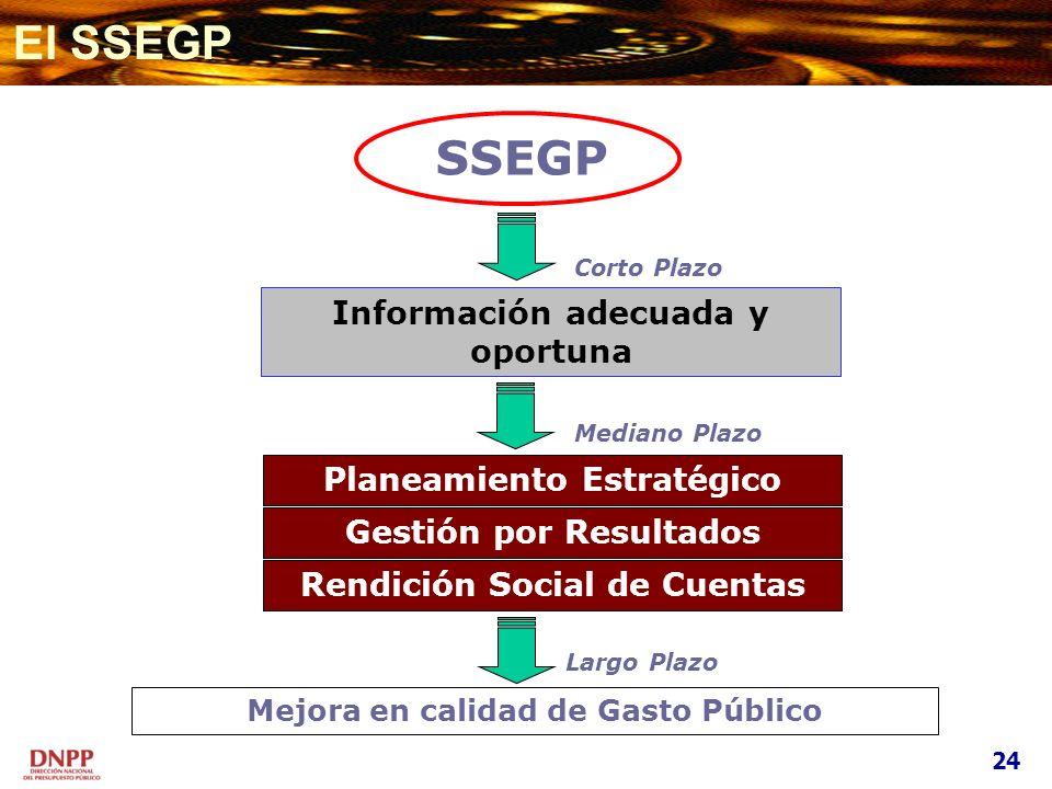 Información adecuada y oportuna Mediano Plazo Gestión por Resultados Mejora en calidad de Gasto Público Largo Plazo Rendición Social de Cuentas SSEGP