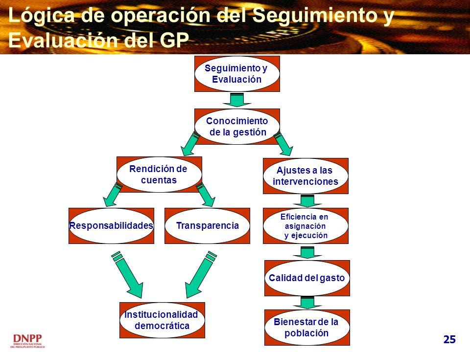 Conocimiento de la gestión Ajustes a las intervenciones Eficiencia en asignación y ejecución Calidad del gasto Bienestar de la población Rendición de
