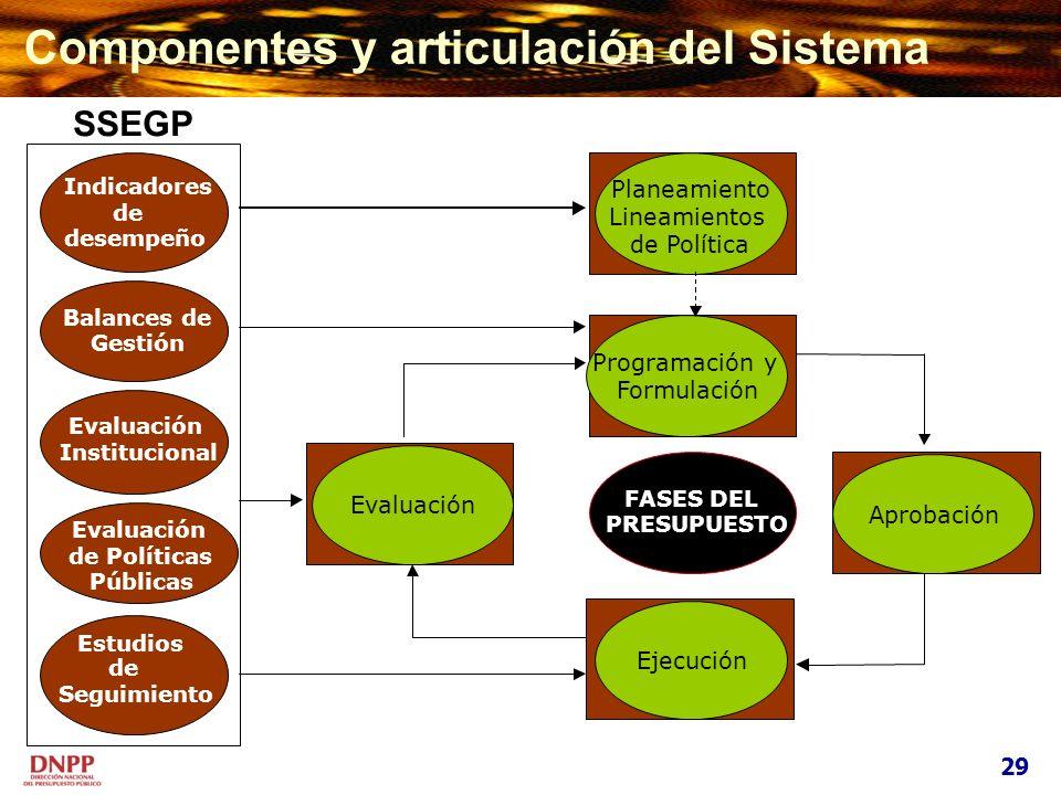 Componentes y articulación del Sistema Indicadores de desempeño Balances de Gestión Evaluación Institucional Evaluación de Políticas Públicas Estudios