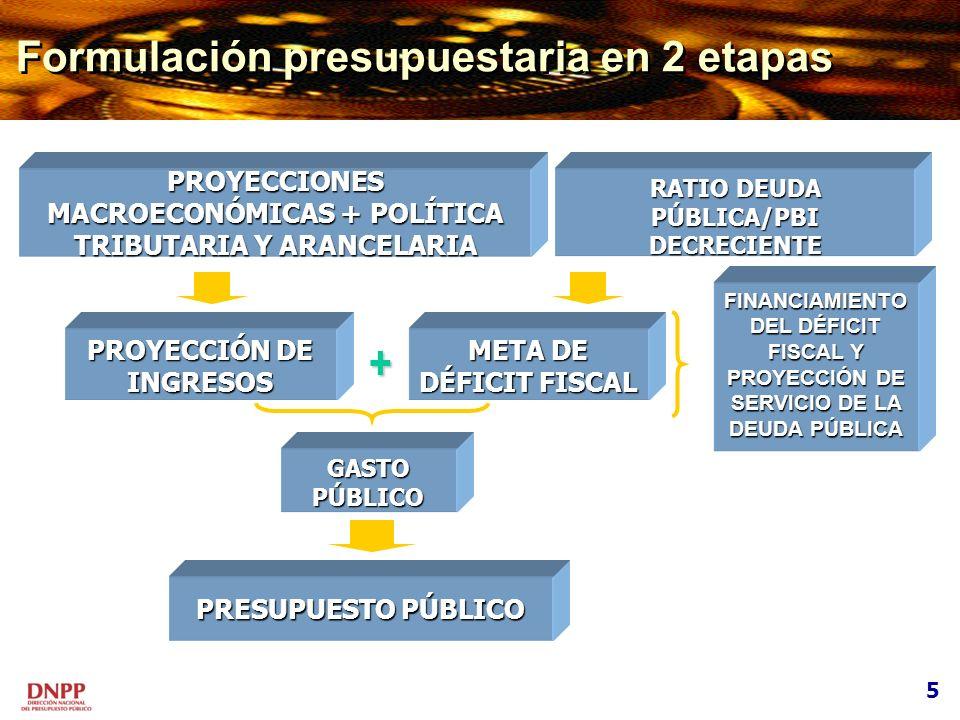 PROYECCIONES MACROECONÓMICAS + POLÍTICA TRIBUTARIA Y ARANCELARIA RATIO DEUDA PÚBLICA/PBI DECRECIENTE + PROYECCIÓN DE INGRESOS META DE DÉFICIT FISCAL G
