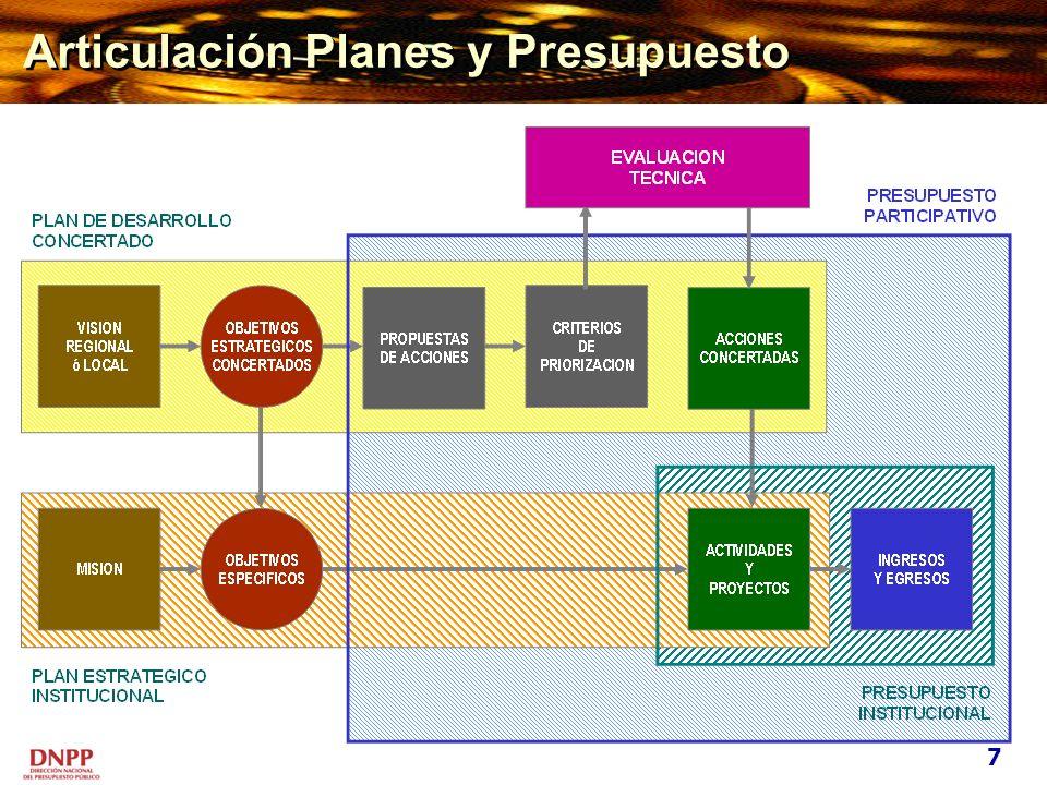 Esquema de Programación VISIÓN DE DESARROLLO DEL DISTRITO / PROVINCIA / REGIÓN Y LOS OBJETIVOS ESTRATÉGICOS DE DESARROLLO SE IDENTIFICAN PROBLEMAS SE PROPONEN SOLUCIONES Actividades y Proyectos de Inversión concretos Fichas y Perfiles Efectos e implicancias distritales / provinciales / regionales Efectos e implicancias que trascienden el Distrito / Provincia / Región Ejecución a cargo de la Municipalidad Distrital / Municipalidad Provincial / Gobierno Regional Coordinación de su ejecución con la Municipalidad Provincial / Gobierno Regional / Gobierno Nacional Propuesto a los organismos e instituciones públicas o privadas promotoras del desarrollo y a las organizaciones sociales 1.