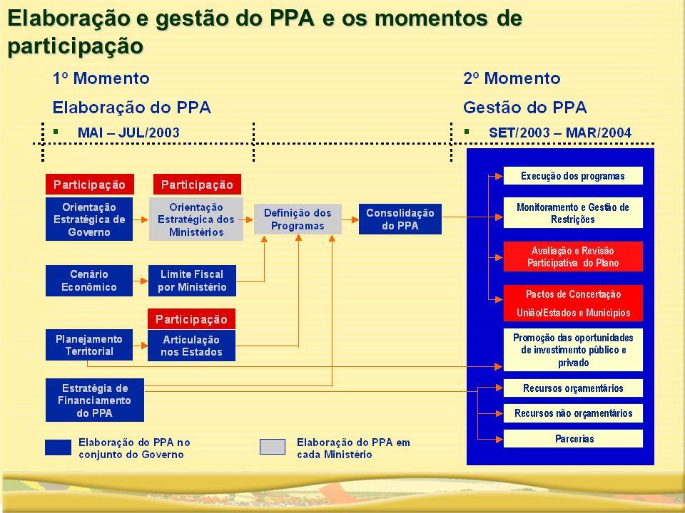 Elaboração e gestão do PPA e os momentos de participação