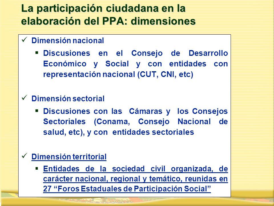 La participación ciudadana en la elaboración del PPA: dimensiones Dimensión nacional Discusiones en el Consejo de Desarrollo Económico y Social y con